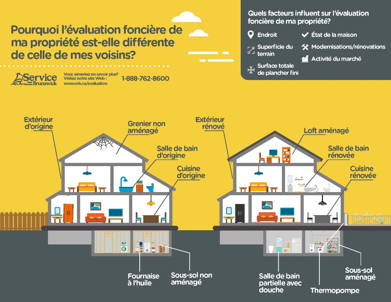 ProvinceNB_Infographic_FR